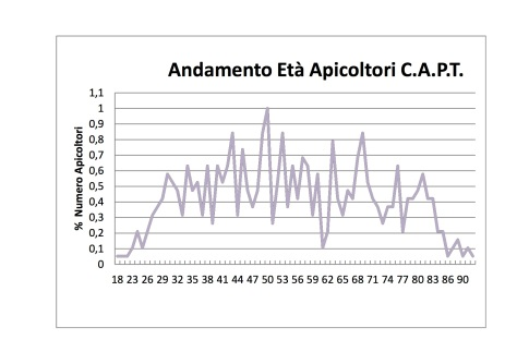 andamento_etc3a0_apicoltori_capt